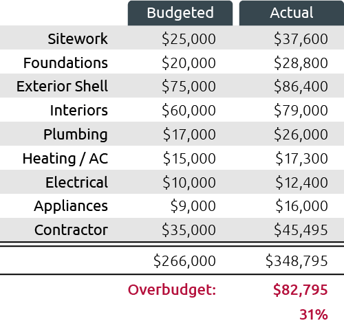 why choose home cost accuracy beyond cost per square foot